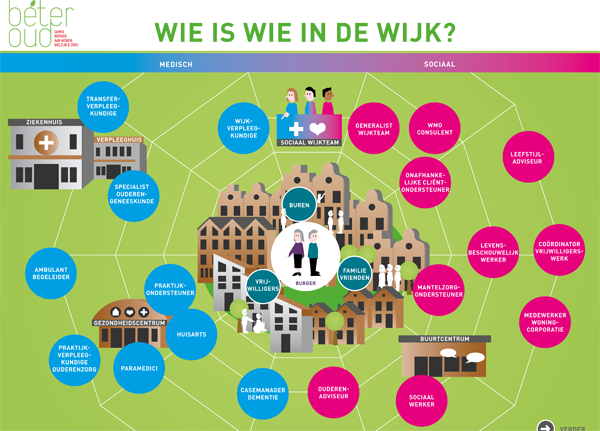 Infographic Wie is wie in de wijk?